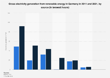 Electricity generation from renewable energy by source Germany 2007-2018