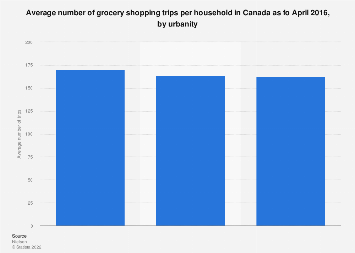 Average number of shopping trips per household in Canada 2016, by urbanity