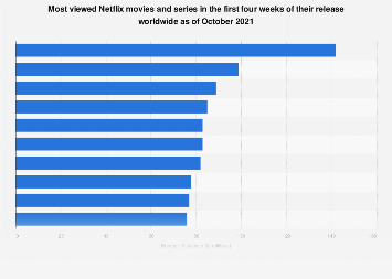 Netflix series viewership 2016