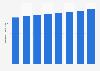Chiffre d'affaires de l'industrie optique en Allemagne 2007-2014