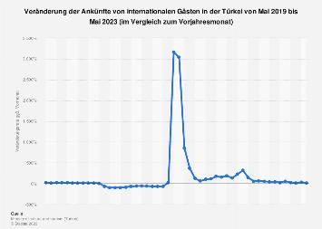 Veränderung der Gästeankünfte aus dem Ausland in der Türkei bis März 2018