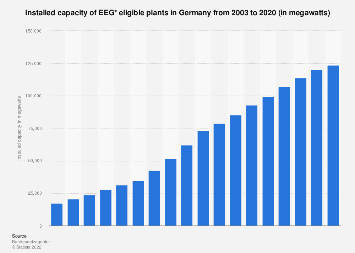 Installed capacity of EEG* eligible plants in Germany 2003-2015