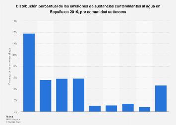 Porcentaje de las emisiones de sustancias contaminantes al agua por zona España 2016