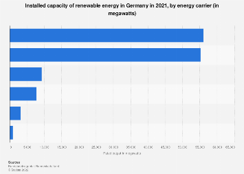 Installed capacity of renewable energy by energy carrier in Germany 2016