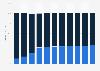 Resultado del ejercicio anual de la productora DreamWorks Animation 2012-2015