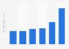 Utilisation d'Internet mobile à partir de téléphones portablesAllemagne 2010-2015