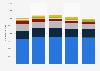 Dépenses publicitaires Union européenne (UE des 28) 2009-2013, par média