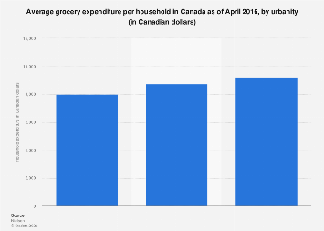 Average grocery expenditure per household in Canada 2016, by urbanity
