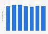 Valor de ingresos por ventas de Staples Productos de Oficina SL 2013-2018