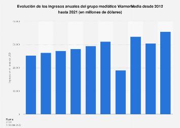 Ingresos anuales del grupo mediático Time Warner 2012-2016