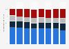 Activités en ligne les plus populaires parmi les adolescents en Allemagne 2008-2015