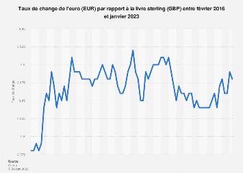 Taux de change mensuel EUR-GBP 2016-2019