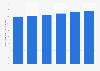 Prévision de la demande en fertilisants à base de potasse dans le monde, 2014-2019