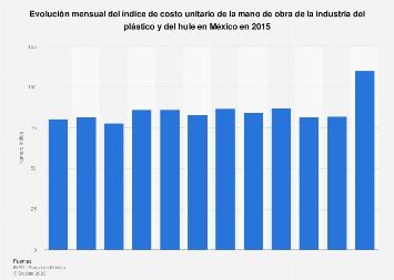 Costo unitario de mano de obra de la industria del plástico y hule México 2015