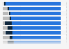 Sources du trafic Internet sur les boutiques en ligne par segment en Allemagne 2014