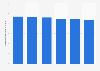 Volume des ventes de boissons gazeuses sans alcool aux États-Unis 2010-2015