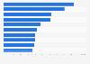 Films ayant rencontré le plus de succès en Europe 2013, classés par nombre d'entrées