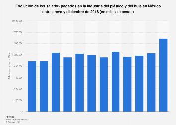 Salario mensual en la industria del plástico y hule en México en 2017
