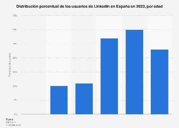 Distribución porcentual por edad de los usuarios de LinkedIn en España 2018