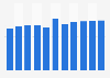 Dépenses totales du Federal Bureau of Investigation des États-Unis 2010-2020