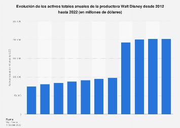 Activos totales anuales de la productora Walt Disney 2012-2017