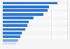 Boissons sans alcoolles plus populaires au Canada 2014