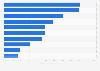Éléments Internet les plus utilisés en Allemagne 2013