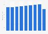 Nombre de cartes de paiement en Union Européenne 2010-2016