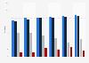 Part de marché des fournisseurs de messagerie de courrier électronique en Allemagne 2009-2015