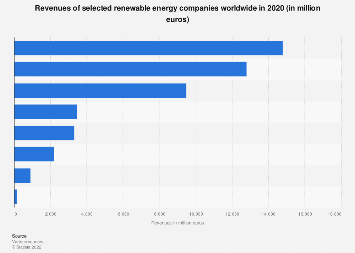 Renewable energy company revenues worldwide 2018