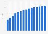 Part de la population allemande ayant envoyé des e-mails 2002-2017