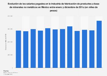 Salario mensual en la producción mineral no metálica en México en 2017