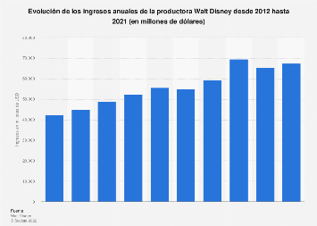 Ingresos anuales de la productora Walt Disney 2012-2018
