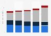 Dépenses thérapeutiques en oncologie et soins de soutien aux États-Unis par type 2010-2014