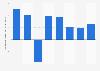 Évolution des recettes de l'industrie des ventes par correspondance B2B en Allemagne 2007-2014