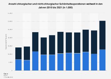 Anzahl chirurgischer und nicht-chirurgischer Schönheitsoperationen weltweit 2017