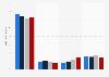 Parts de marché des moteurs de recherche en ligne en Allemagne de S1 2013 à S2 2014