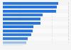 Dépenses publicitaires par habitant dans les pays d'Europe occidentale 2013