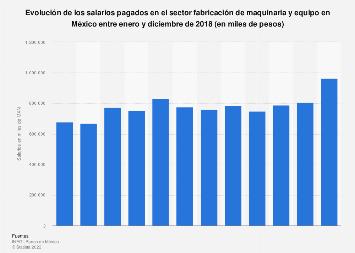Salario mensual del sector fabricación de maquinaria y equipo México 2017