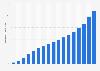 Recettes du commerce électronique en Allemagne 1999-2015
