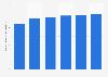 Prévision mondiale des dépenses en serveurs 2014-2019