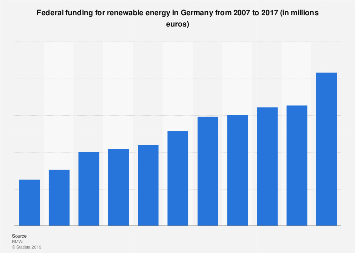Federal funding for renewable energy in Germany 2007-2017