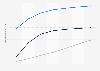Digital Market Outlook: utilisateurs de la vidéo numérique en Allemagne 2014 - 2020, par type