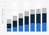 Digital Market Outlook: revenu des jeux numériques au Canada 2014 - 2020, par catégorie