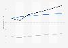 Digital Market Outlook: utilisateurs de jeux numériques au Canada 2014 - 2020, par catégorie