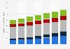 Digital Market Outlook: revenu de la publicité numérique au Canada 2014 - 2020, par format