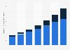 Digital Market Outlook: revenu de la publicité vidéo numérique au Canada 2014 - 2020, par appareil