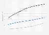 Digital Market Outlook: utilisateurs de la vidéo numérique au Canada 2014 - 2020, par type
