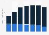 Digital Market Outlook: revenu de la publicité sur les médias sociaux au Canada 2014 - 2020, par appareil