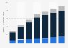 Digital Market Outlook: revenu de la vidéo numérique au Canada 2014 - 2020, par type
